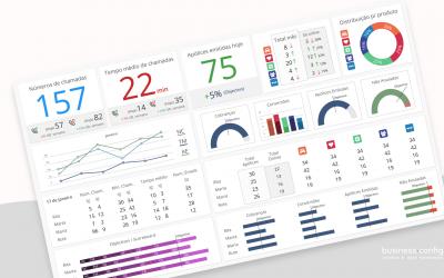 Big Data – Visualização dos dados através de um Dashboard para PMEs